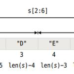 Go语言开发-集合类型-索引和切分切片