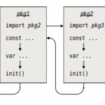 Go语言开发-过程式编程-自定义函数-init()和main()函数