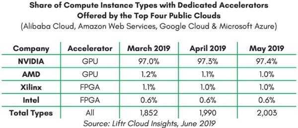 NVIDIA 统治了 AI 加速云市场已占 4 大云平台 97.4% 份额