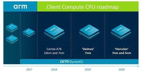 ARM A57/A72/A76 架构之父跳槽苹果:A系列处理器将变更强