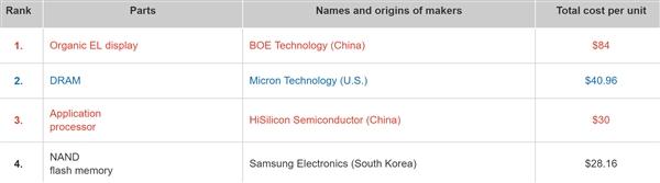 日本拆解华为 P30 Pro:物料成本 364 美元、美企零件占比仅 0.9%