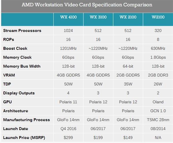 AMD 新发专业卡 Radeon Pro WX 3200:北极星架构、TDP 50W