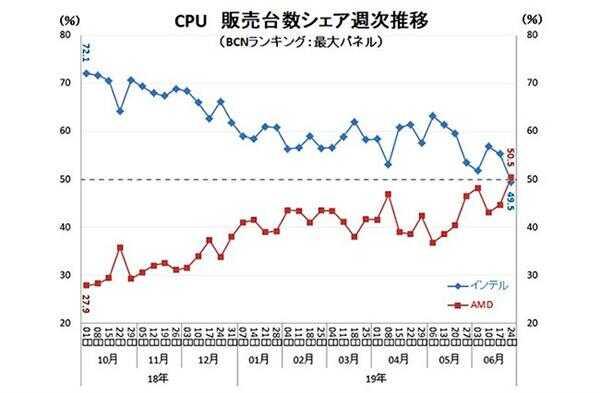 AMD CPU 日本零售份额突破 50% 历史性超越 Intel
