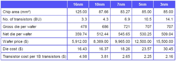AMD、华为不惜成本:台积电 7nm 造价提升 12%