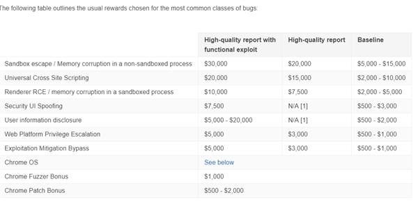 Google 提高 Chrome 高危漏洞赏金:最多给 30000 美刀