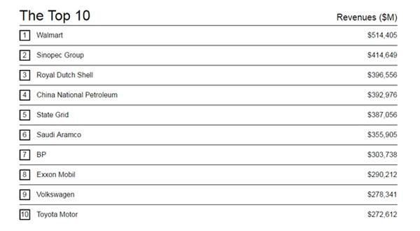 世界 500 强榜单揭晓:中国石化排名第二科技企业苹果第一