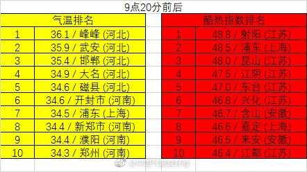 热炸了!全国城市气温最新排名:前十河北河南占九个