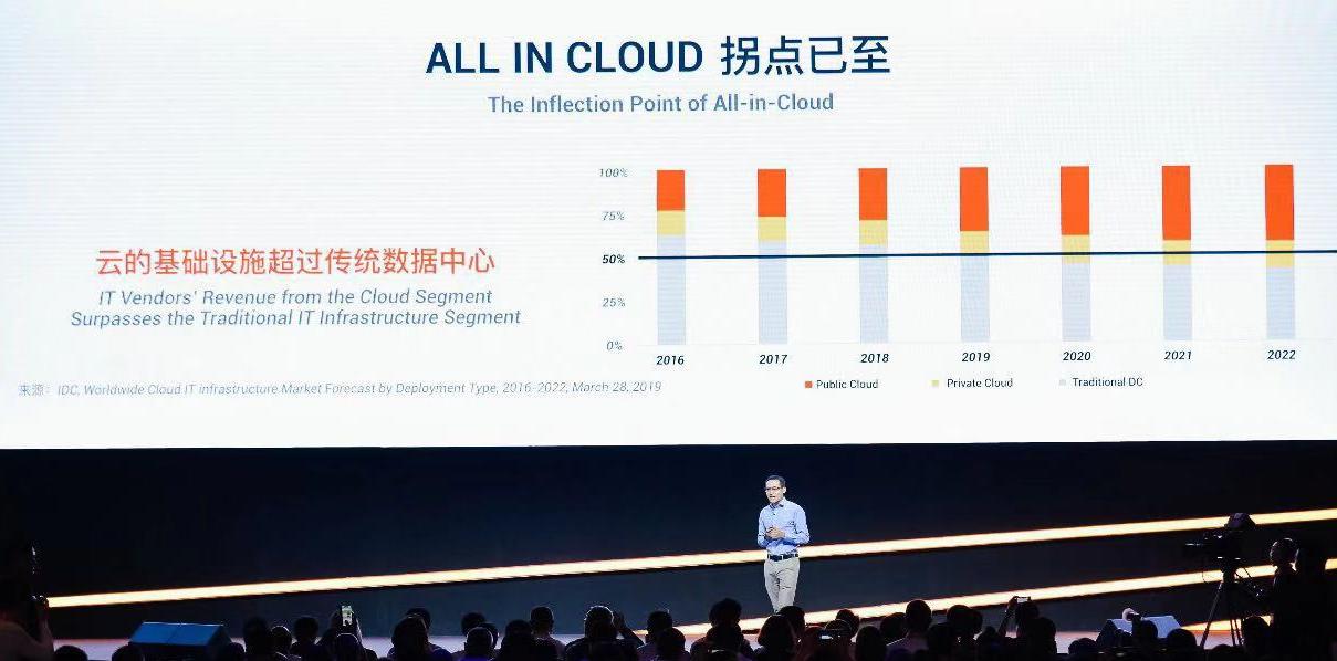 阿里云张建锋:今年是从传统 IT 向云计算全面转移的分水岭