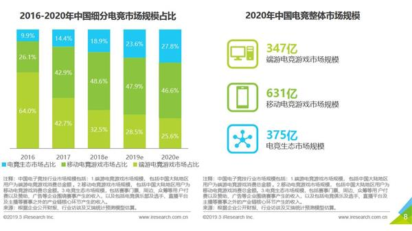 手游电竞市场超越 PC 游戏骁龙 855 Plus 缘何成为最佳手游平台?