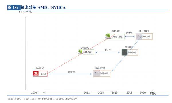国产最先进 GPU 研发中性能可追 GTX 1080 显卡