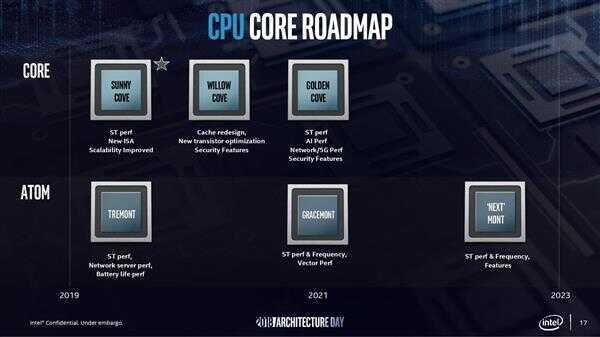 Intel 10nm 酷睿问世  处理器六大神技正式落地