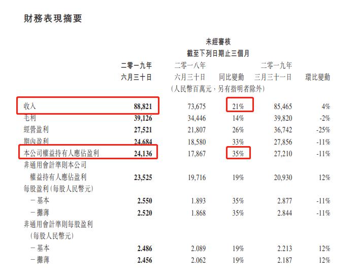 腾讯 Q2 营收 888.21 亿  净利润 241.4 亿元