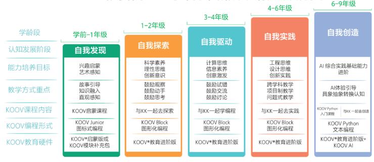 索尼押注中国编程教育:布局近三年,本土化教育生态已成型