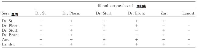 血型的发现史竟然是一部血迹斑斑的输血史8