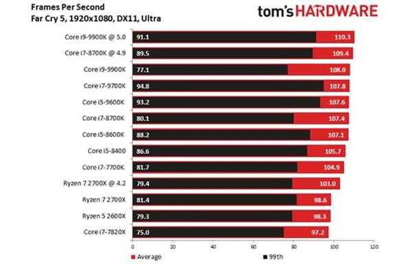 平均帧、最低帧 Out 了酷睿处理器看这个帧数更重要