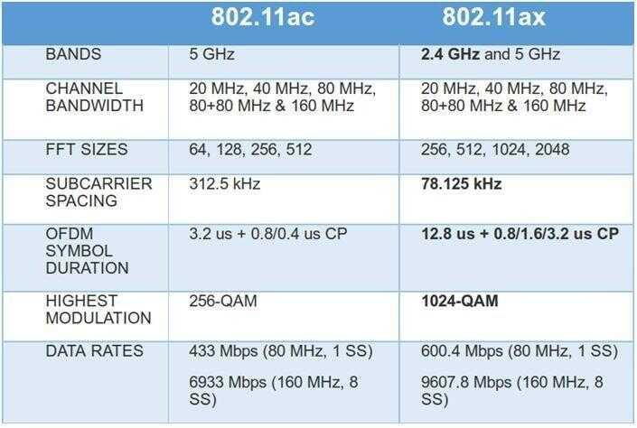 Wi-Fi 6 认证,这里有 6 个值得关注的问题!