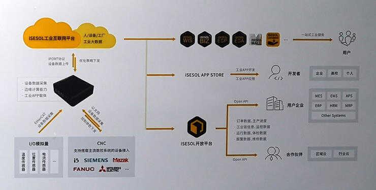 智能云科朱志浩:5G 无法带给制造业的,如何用边缘计算来实现?