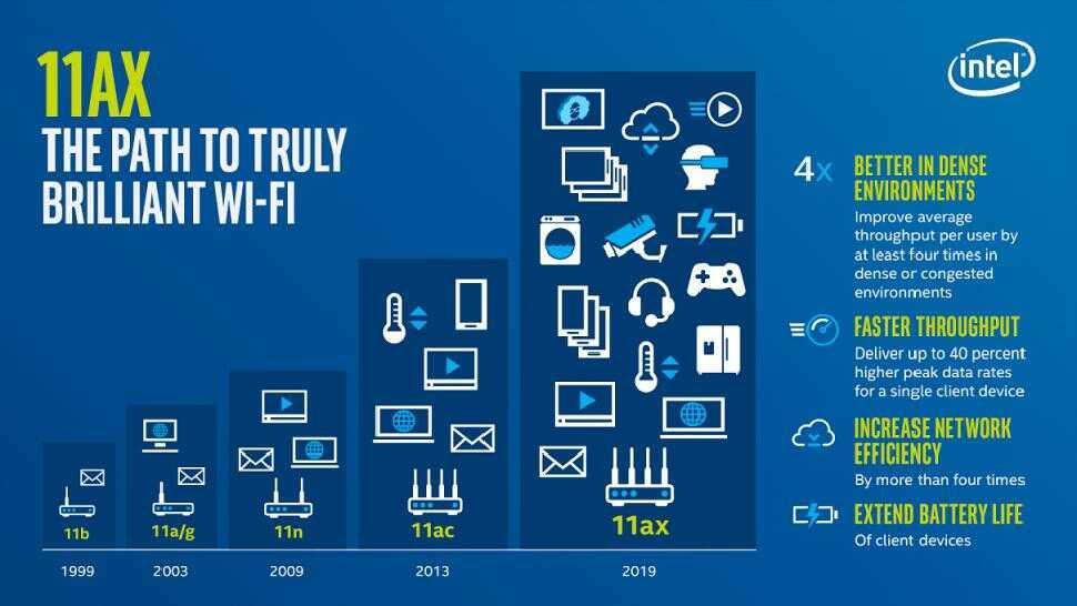 揭秘 Wi-Fi 6:速度快了但你家的网速可能还用不上