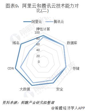图表9:阿里云和腾讯云技术能力对比(二)