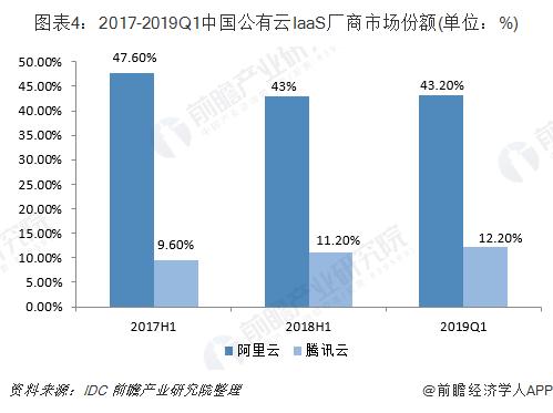图表4:2017-2019Q1 中国公有云 IaaS 厂商市场份额(单位:%)