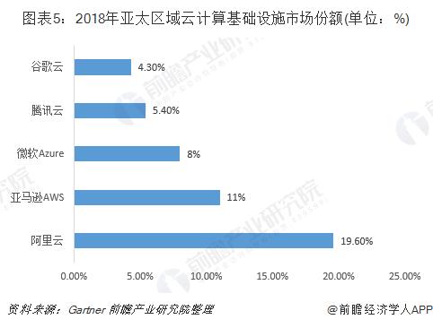图表5:2018 年亚太区域云计算基础设施市场份额(单位:%)