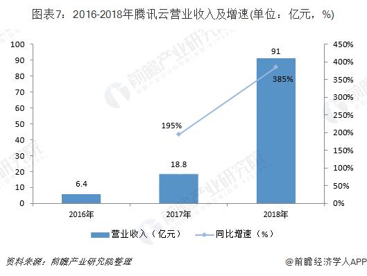图表7:2016-2018 年腾讯云营业收入及增速(单位:亿元,%)