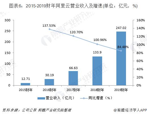 图表6:2015-2019 财年阿里云营业收入及增速(单位:亿元,%)