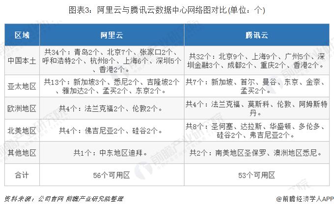 图表3:阿里云与腾讯云数据中心网络图对比(单位:个)