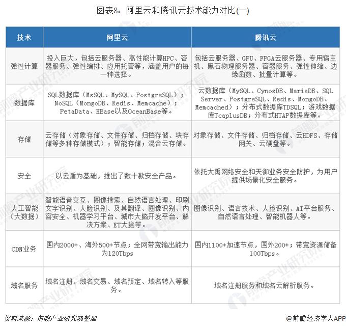 图表8:阿里云和腾讯云技术能力对比(一)