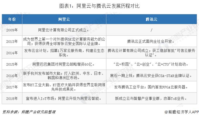 图表1:阿里云与腾讯云发展历程对比