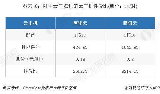 图表 10:阿里云与腾讯的云主机性价比(单位:元/时)