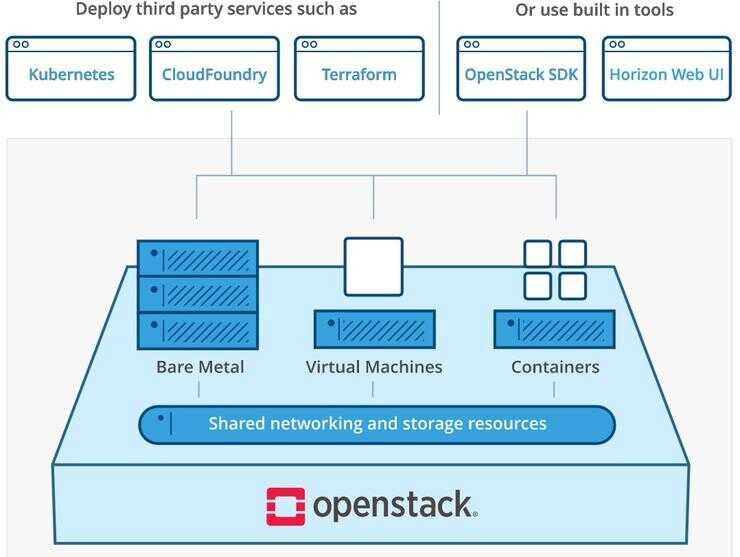 开源云操作系统 OpenStack 频被放弃    或再掀云计算自主可控 VS 开源之争