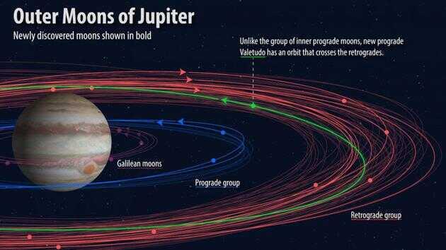 木星卫星的各种分类,新发现的卫星轨道以粗线显示。图中绿色线显示的是一颗特立独行的卫星 Valetudo,以罗马神朱庇特的曾孙女命名。它穿梭于逆行卫星的轨道间,但本身轨道是顺行的。
