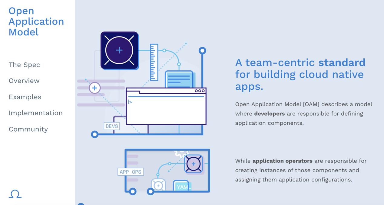 项目地址:https://openappmodel.io,OAM 项目目前由规范和实现两部分组成
