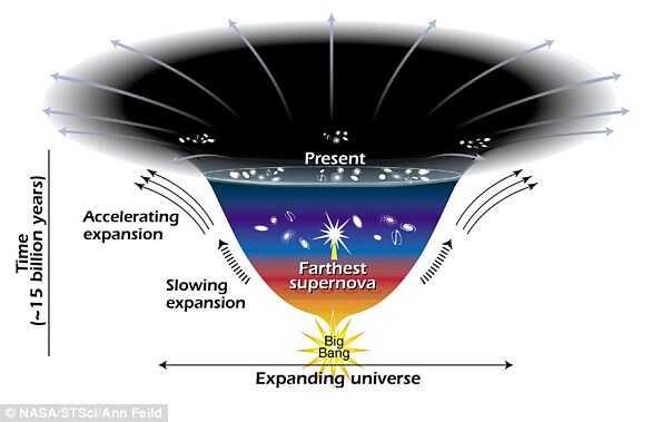宇宙不仅在膨胀,而且随着时间的流逝,膨胀的速度越来越快