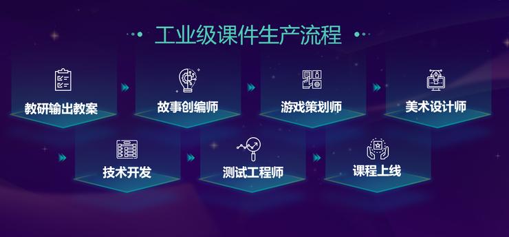 豌豆思维公布四大战略升级,已实现 AI 个性化教学