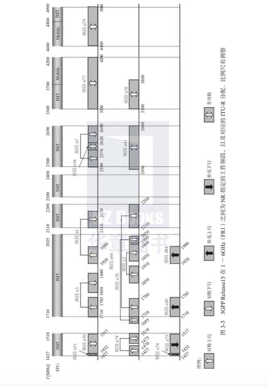 5G 系列文章(四):移动系统的频谱划分