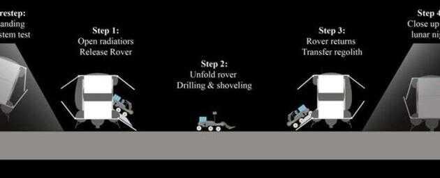 这张图描述了如何在火星表面实施雷纳提出的细菌采矿任务。我们可以利用细菌在火星上开采有用的资源,为人类未来的生存做准备