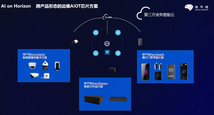 地平线张永谦:边缘 AI 芯片在 AIoT 市场落地面临 5 大挑战