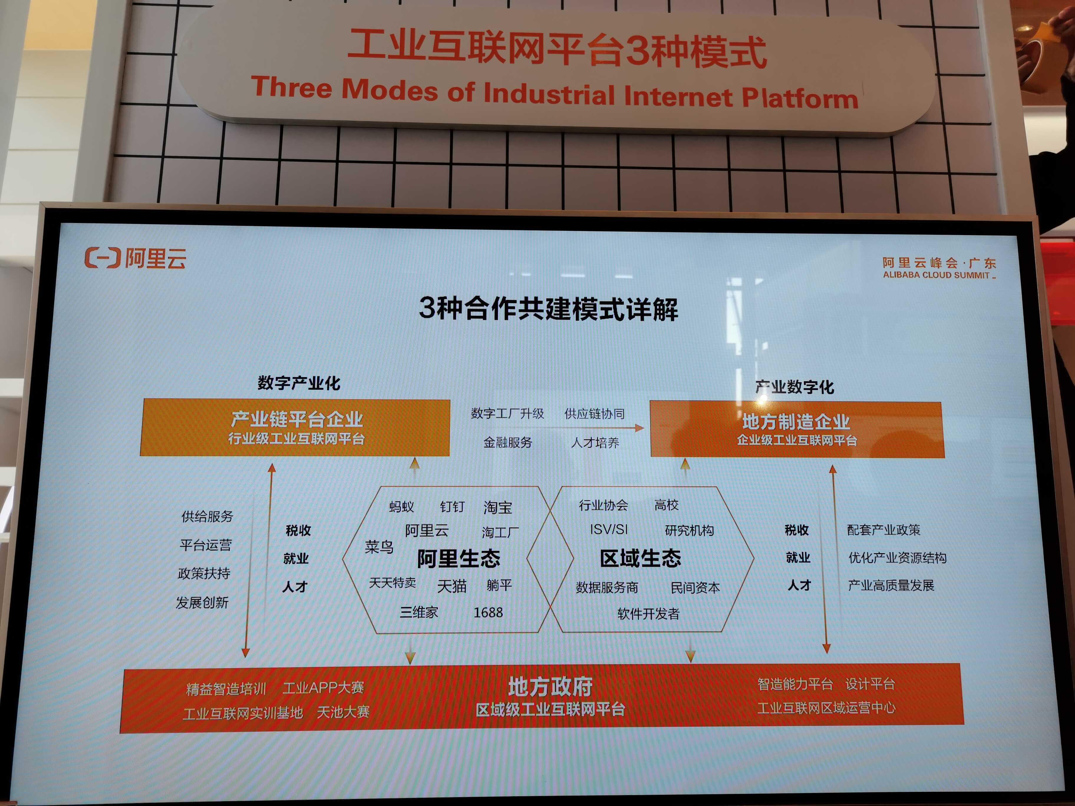 阿里云工业互联网平台合作模式