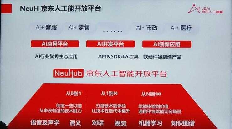 京东技术大变身:云与 AI 归一,周伯文掌舵,申元庆出局