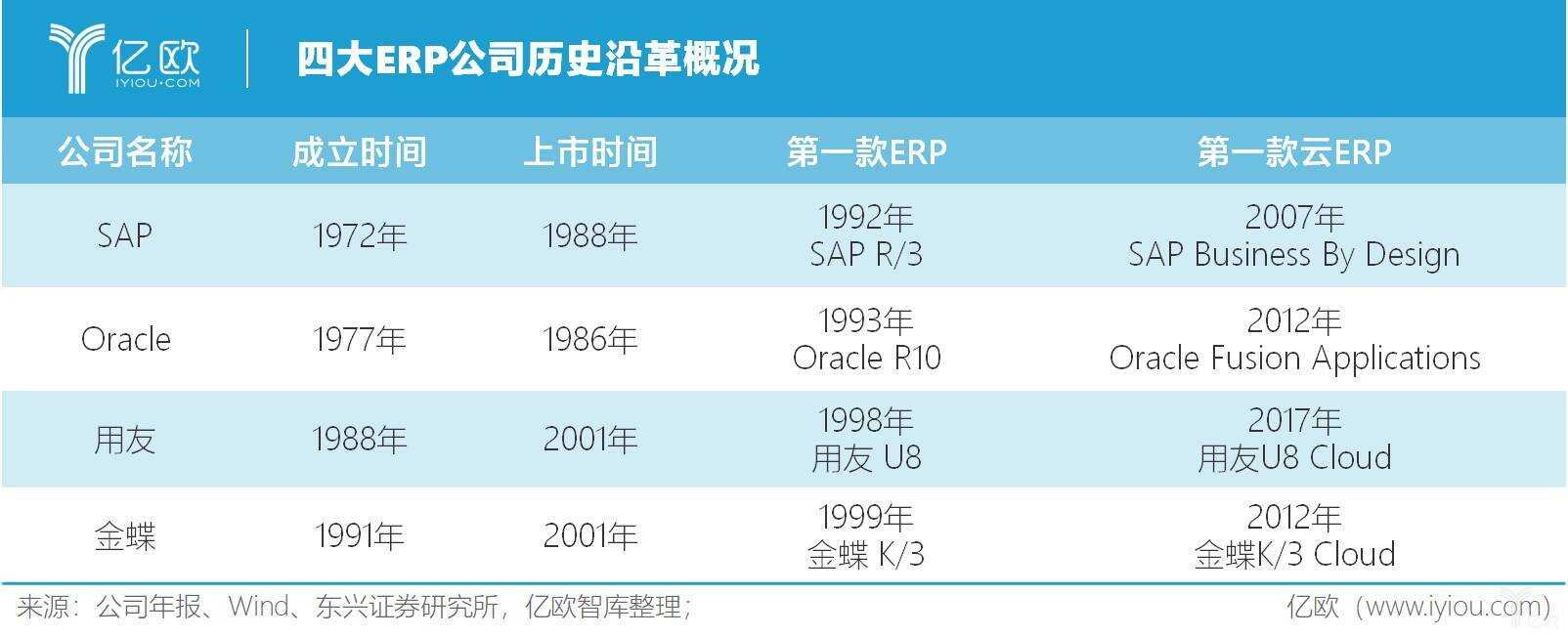 亿欧智库:四大 ERP 公司历史沿革概况