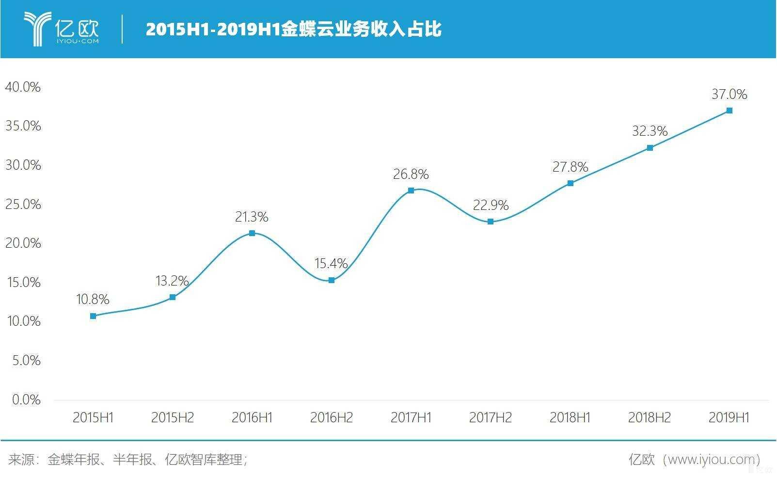 亿欧智库:金蝶云业务收入占比