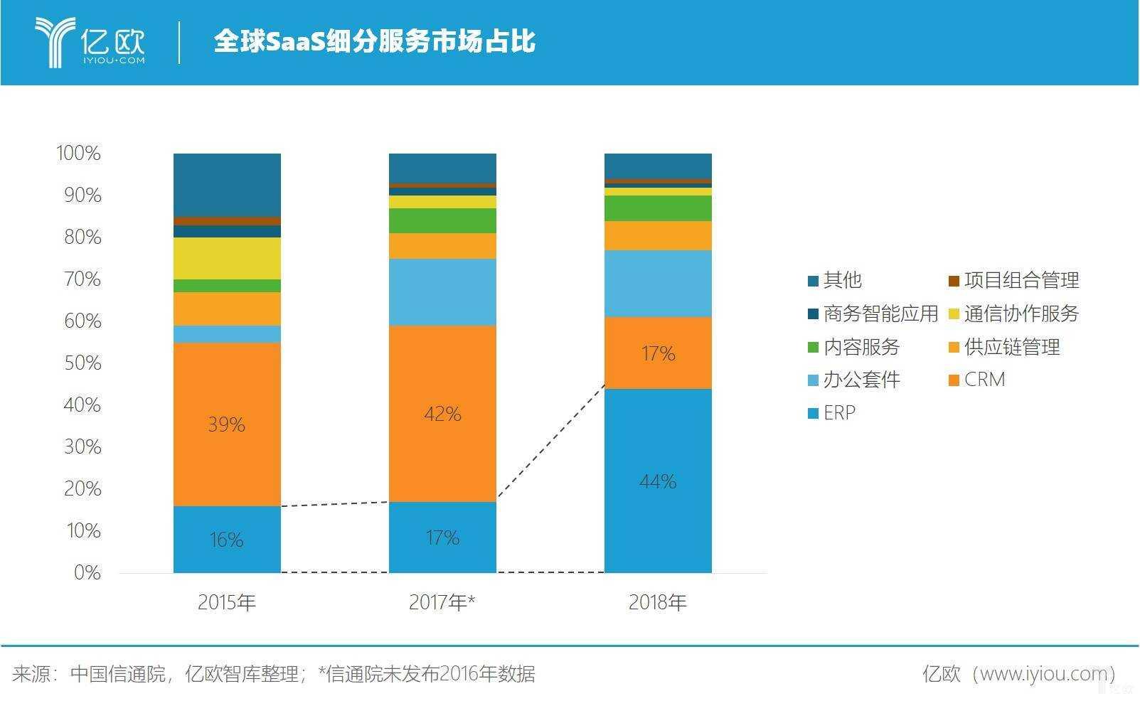亿欧智库:全球 SaaS 细分服务市场占比