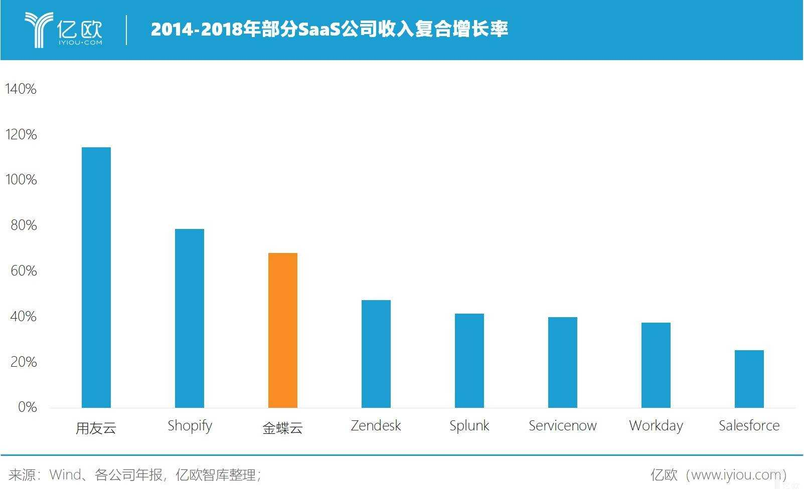 亿欧智库:部分 SaaS 公司收入复合增长率