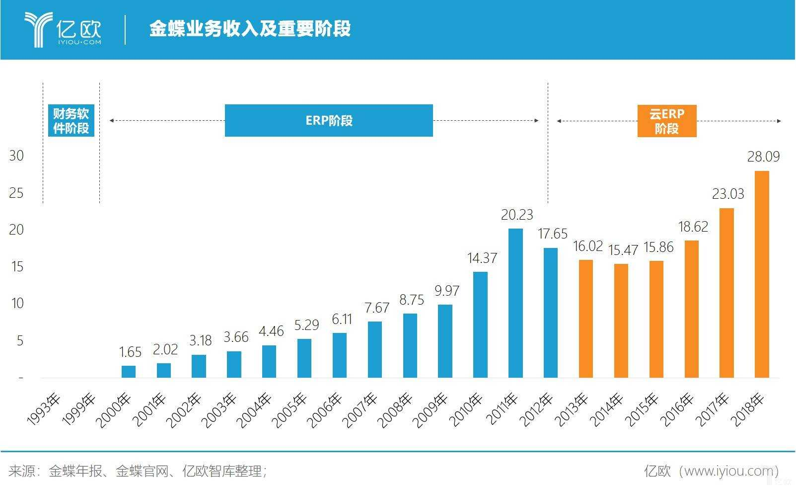 亿欧智库:金蝶业务收入及重要阶段