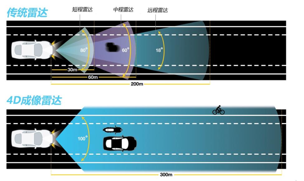 刚拿到 3200 万美元B轮融资,「Arbe」预计 2021 年量产车规级高分辨率雷达芯片