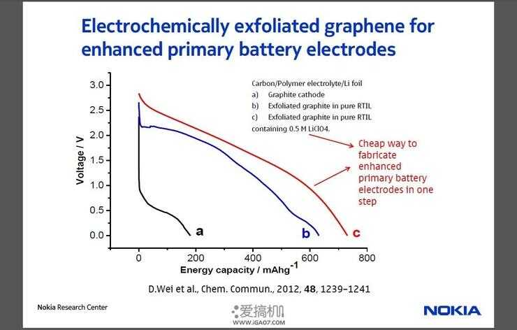 科普  为什么你的智能手机需要石墨烯电池?