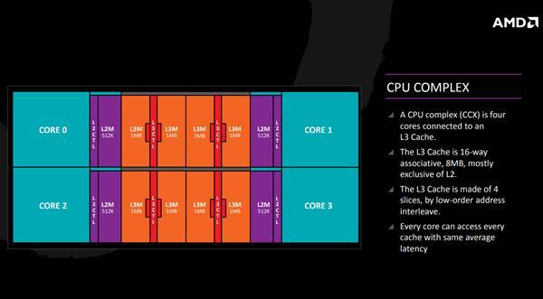 AMD 走出自己的路小芯片设计如何打造业界最强 64 核 EPYC?