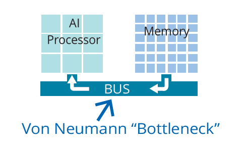 沉寂近 30 年后火了!存内计算如何打破 AI 算力瓶颈?